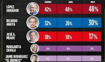Tras el debate, AMLO no pierde apoyo sigue en 1er lugar de preferencias